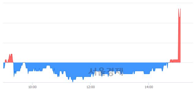 코쇼박스, 3.00% 오르며 체결강도 강세로 반전(188%)