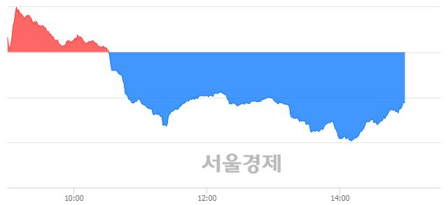 오후 3:00 현재 코스닥은 45:55으로 매수우위, 매수강세 업종은 금융업(0.31%↑)