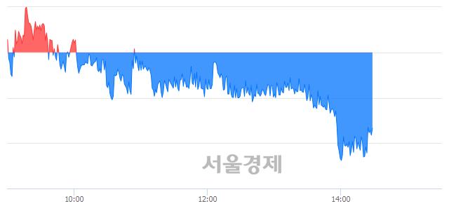 오후 2:30 현재 코스피는 49:51으로 매수우위, 매수강세 업종은 건설업(1.59%↓)