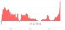 <코>지엠피, 3.18% 오르며 체결강도 강세 지속(147%)