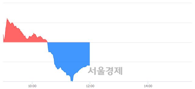 [정오 시황] 코스닥 649.34, 하락세(▼2.62, -0.40%) 반전