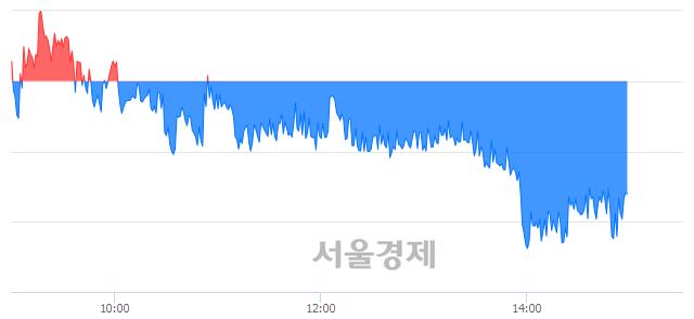 오후 3:00 현재 코스피는 49:51으로 매수우위, 매수강세 업종은 건설업(1.43%↓)