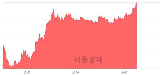 코국일제지, 상한가 진입.. +29.84% ↑