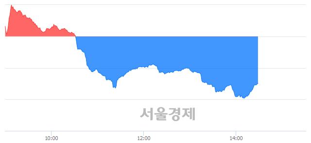 오후 2:30 현재 코스닥은 46:54으로 매수우위, 매수강세 업종은 운송업(0.43%↓)
