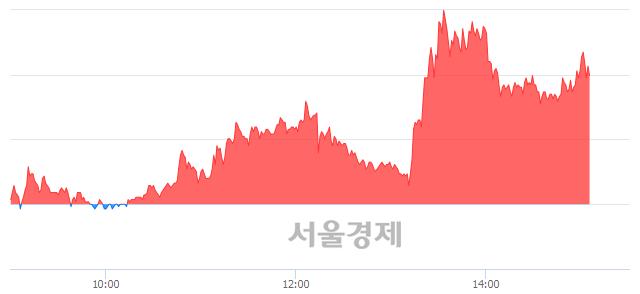코오성첨단소재, 매도잔량 342% 급증