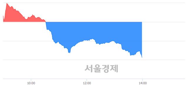 오후 2:00 현재 코스닥은 43:57으로 매수우위, 매수강세 업종은 금융업(0.17%↑)