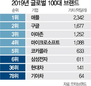 '611억불의 삼성전자' 브랜드가치 세계 6위로
