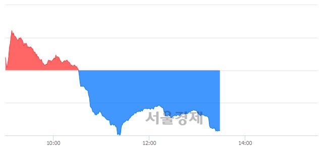 오후 1:30 현재 코스닥은 44:56으로 매수우위, 매수강세 업종은 기타 제조업(1.22%↓)