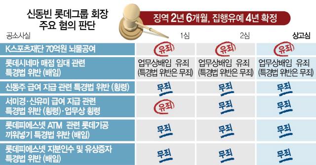 '신동빈, 박근혜 요구 불응땐 불이익 두려움'… 뇌물혐의 '수동성' 인정