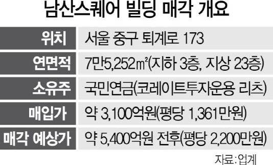 '돈 된다' 개발·운용사 베팅경쟁...'몸값' 오르는 서울 오피스 빌딩