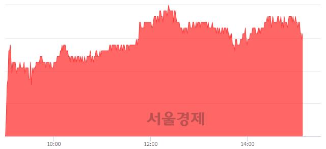 유한섬, 4.28% 오르며 체결강도 강세 지속(233%)
