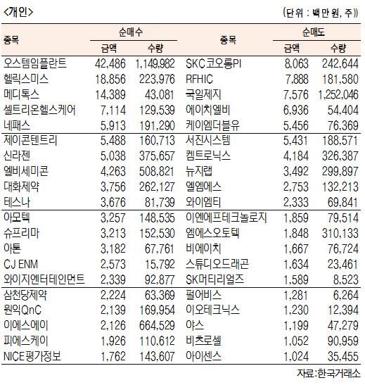 [표]코스닥 기관·외국인·개인 순매수·도 상위종목(10월 17일-최종치)