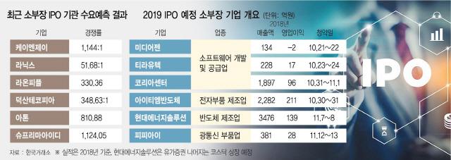 펀드·주식 이어...IPO도 '소·부·장'이 대세?