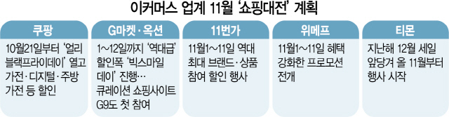 '닫힌 지갑 열어라'…이커머스 동맹 맺고 역대급 폭탄세일