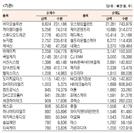 [표]코스닥 기관·외국인·개인 순매수·도 상위종목(10월 17일)