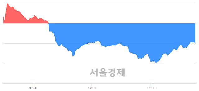 [마감 시황]  외국인과 기관의 동반 매도세.. 코스닥 649.29(▼2.67, -0.41%) 하락 마감