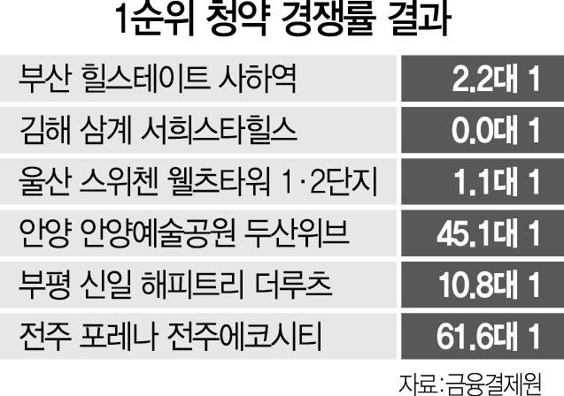 안양·인천 '청약 흥행'...부·울·경은 '침체 늪'