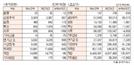 [표]투자주체별 매매동향(10월 17일-최종치)