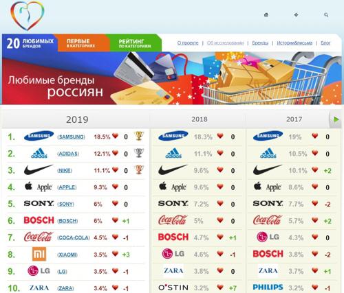 삼성, 9년 연속 러시아인이 사랑하는 브랜드 1위 '수성'