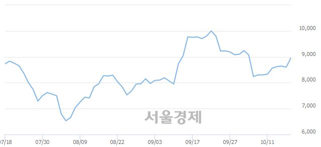 유성신양회, 매도잔량 331% 급증