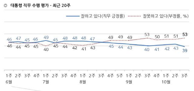 文 지지율 '국정운영 마지노선' 40%선 붕괴