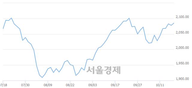 [개장 시황] 코스피 2082.23..  외국인과 기관의 순매수에 상승 출발 (▲4.29, +0.21%)