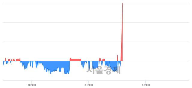 코팜스웰바이오, 전일 대비 7.94% 상승.. 일일회전율은 1.76% 기록