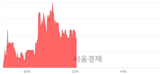 유성신양회우, 매도잔량 433% 급증