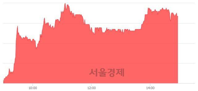 코상신이디피, 매수잔량 336% 급증
