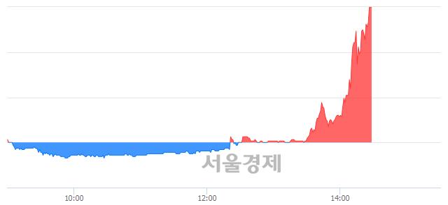 유남영비비안, 상한가 진입.. +29.87% ↑