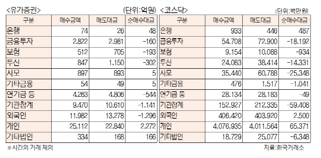 [표]투자주체별 매매동향(10월 18일)