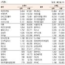 [표]코스닥 기관·외국인·개인 순매수·도 상위종목(10월 18일)