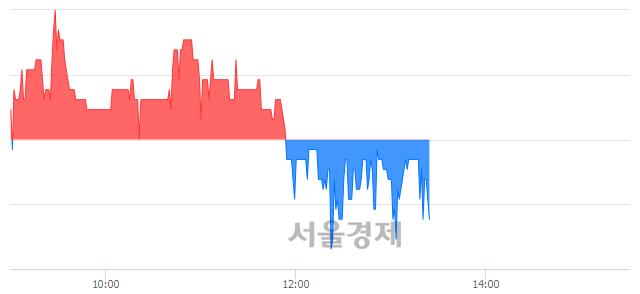 코아이크래프트, 매도잔량 693% 급증