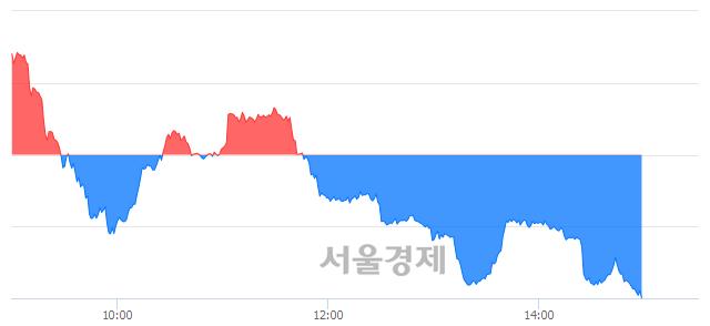 오후 3:00 현재 코스닥은 44:56으로 매수우위, 매수강세 업종은 금융업(0.11%↓)