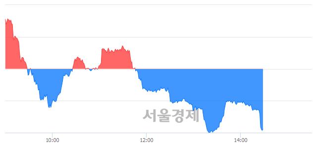 오후 2:30 현재 코스닥은 43:57으로 매수우위, 매수강세 업종은 비금속업(2.52%↑)