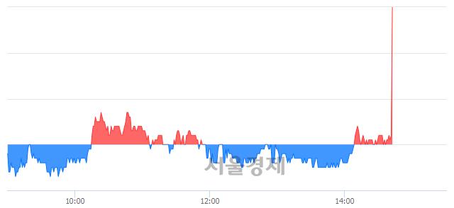 코피델릭스, 8.02% 오르며 체결강도 강세로 반전(109%)