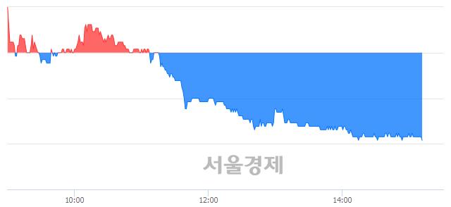 <유>코스모신소재, 매도잔량 356% 급증