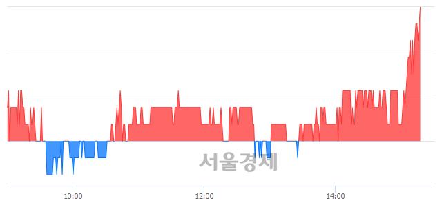 코서한, 3.44% 오르며 체결강도 강세 지속(166%)