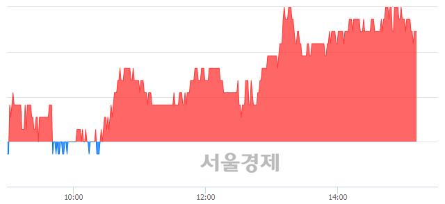 코한국테크놀로지, 3.14% 오르며 체결강도 강세 지속(128%)