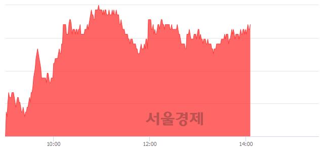 유경동나비엔, 3.01% 오르며 체결강도 강세 지속(146%)