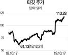 [글로벌 HOT 스톡] 타깃 '1,850개 점포' 美 할인점 기업...실적 승승장구