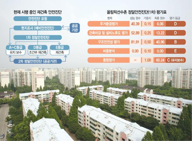오류동 동부그린아파트, 재건축 안전진단 최종 탈락