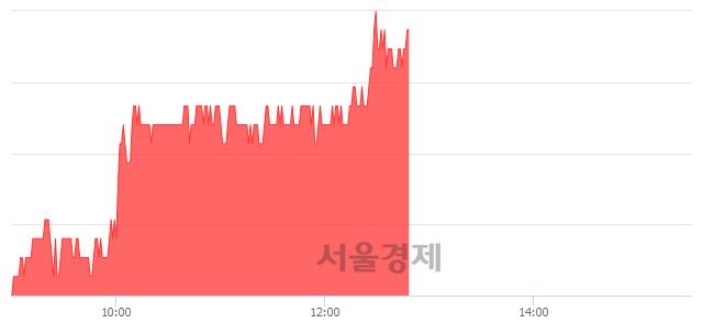 코인탑스, 전일 대비 7.00% 상승.. 일일회전율은 0.60% 기록