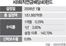 [펀드줌인] '1조 펀드' KB퇴직연금배당40펀드, 10년간 82% 성과