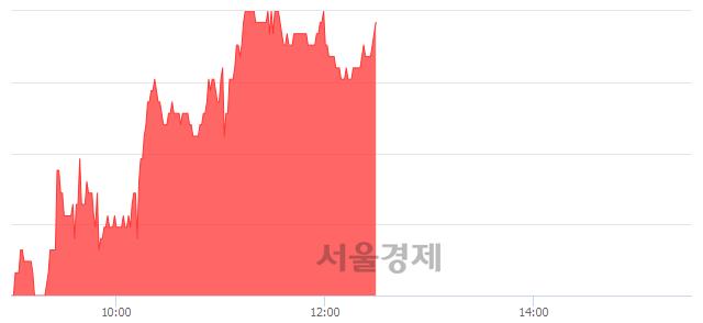 코탑엔지니어링, 3.00% 오르며 체결강도 강세 지속(181%)