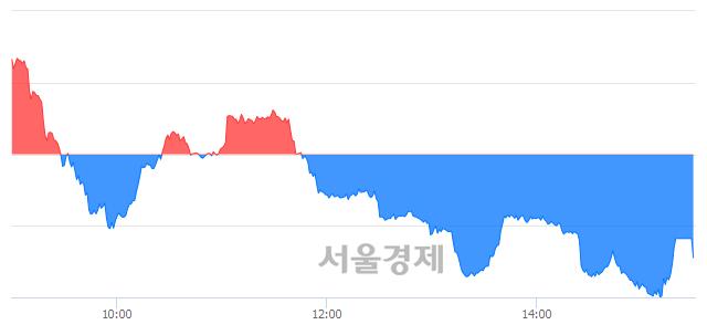 [마감 시황]  기관의 '팔자' 기조.. 코스닥 646.69(▼2.60, -0.40%) 하락 마감
