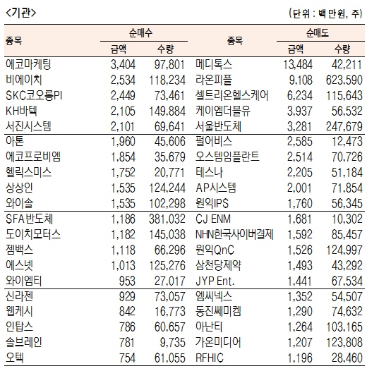 [표]코스닥 기관·외국인·개인 순매수·도 상위종목(10월 18일-최종치)