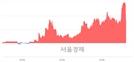 <유>금양, 현재가 8.10% 급락