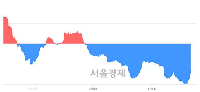 오후 3:20 현재 코스닥은 45:55으로 매수우위, 매수강세 업종은 비금속업(2.21%↑)