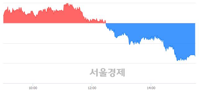 [마감 시황]  외국인과 기관의 동반 매도세.. 코스피 2060.69(▼17.25, -0.83%) 하락 마감